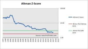 Medtronic Altman Z-Score