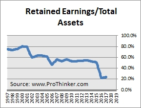 Medtronic Retained Earnings