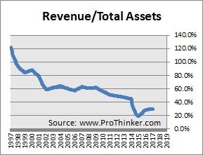 Medtronic Revenue Turnover