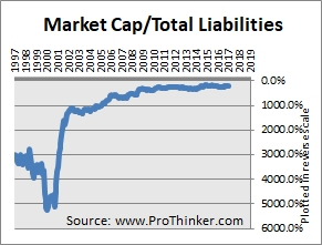 Medtronic Total Liabilities
