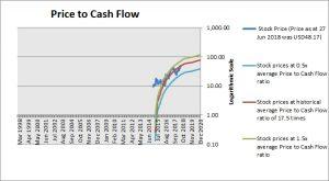 Momo Price to Cash Flow