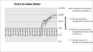 Momo Price to Sales