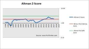 Mondelez International Altman Z-Score