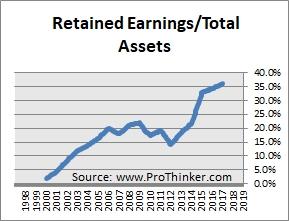 Mondelez International Retained Earnings