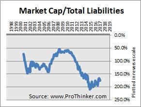 Mondelez International Total Liabilities