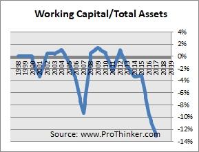 Mondelez International Working Capital