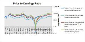Morgan Stanley PE Ratio