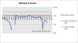 NRG Energy Altman Z-Score