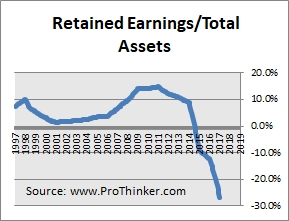 NRG Energy Retained Earnings