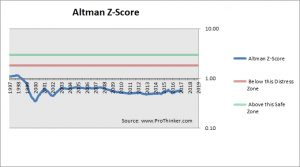 NiSource Altman Z-Score