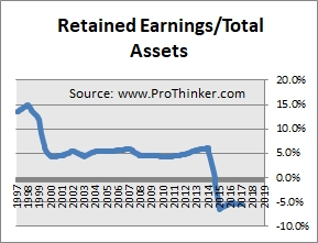 NiSource Retained Earnings