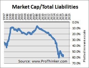 NiSource Total Liabilities
