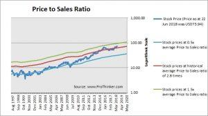 Nike Price to Sales