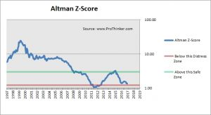 Nokia Altman Z-Score