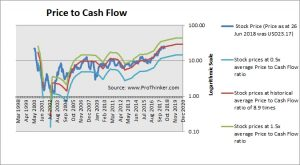 ON Semiconductor Price to Cash Flow