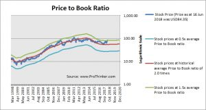 Occidental Petroleum Price to Book
