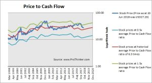 PPL Corp Price to Cash Flow