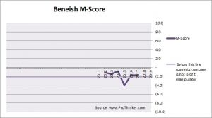 Parsley Energy Beneish M-Score