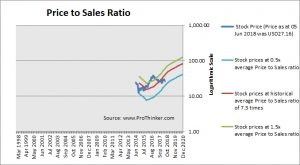 Parsley Energy Price to Sales