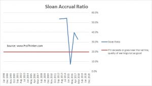 Parsley Energy Sloan Accrual Ratio