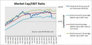 Patterson Companies Market Cap to EBIT