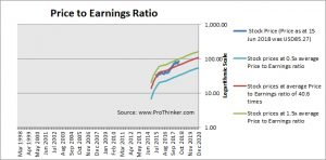 PayPal PE Ratio