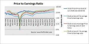 People's United Financial Inc. PE Ratio