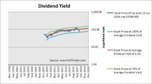 Philip Morris Dividend Yield