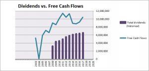 Philip Morris Dividend vs. Free Cash Flow