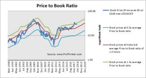 Pultegroup Price to Book