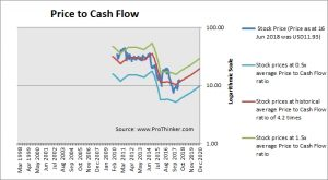QEP Resources Price to Cash Flow