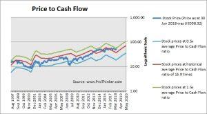 RPM International Price to Cash Flow