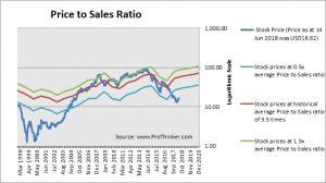 Range Resources Corp Price to Sales