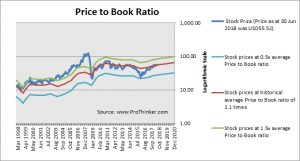 Rio Tinto Price to Book