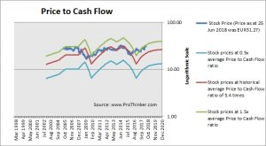 al Dutch Shell Price to Cash Flow