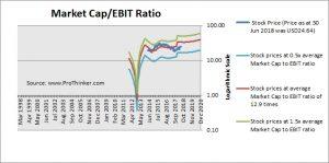 Sabre Corp Market Cap to EBIT