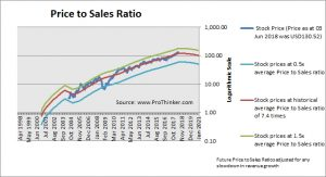 Salesforce.com Price to Sales Ratio