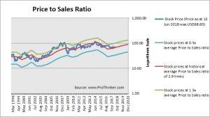 Schlumberger Price to Sales