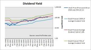 Sempra Energy Dividend Yield