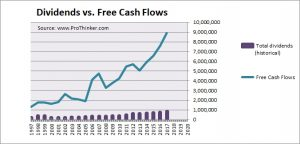 Sempra Energy Dividend vs Free Cash Flow