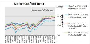 Southwest Airlines Market Cap to EBIT