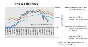 Southwestern Energy Price to Sales
