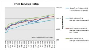 Stryker Corp Price to Sales