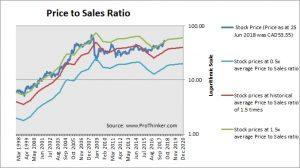 Suncor Energy Price to Sales