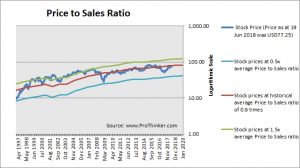Target Corp Price to Sales