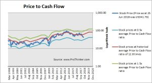 Tupperware Price to Cash Flow