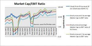 Twenty-First Century Fox Market Cap to EBIT
