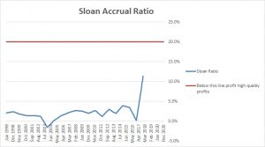 Union Pacific Corp Sloan Accrual Ratio