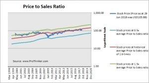United Parcel Service (UPS) Price to Sales