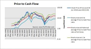Vale SA Price to Cash Flow